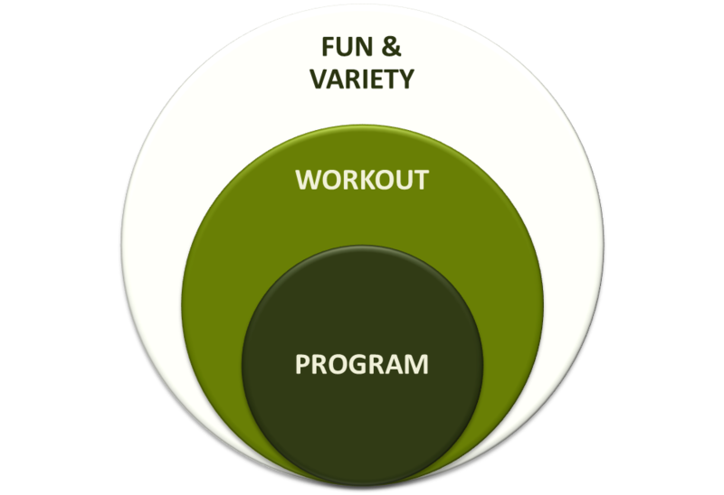 Fun Workouts For Outdoor Personal Trainers and fitness trainers